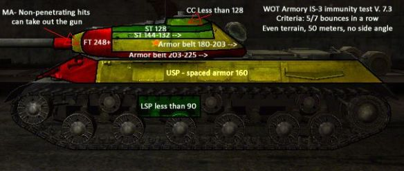 Full-contact sportsman – The IS-3 protection report | WOT Armory